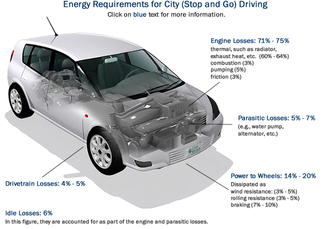 Energy Requirements for City (Stop and Go) Driving: Engine Losses (71%-75%), Parasitic Losses (5%-7%), Power to Wheels (14%-20%), Drivetrain Losses (4%-5%), Idle Losses (6%). In this figure, idle losses are accounted for as part of the engine and parasitic losses.)