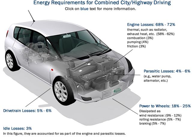 Energy Requirements for Combined City/Highway Driving: Engine Losses (68%-72%), Parasitic Losses (4%-6%), Power to Wheels (18%-25%), Drivetrain Losses (5%-6%), Idle Losses (3%).