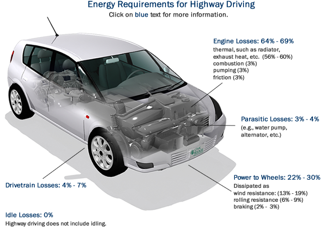 Energy Requirements for Highway Driving: Engine Losses (64%-69%), Parasitic Losses (3%-4%), Power to Wheels (22%-30%), Drivetrain Losses (4%-7%), Idle Losses (none). Highway driving does not include significant idling.