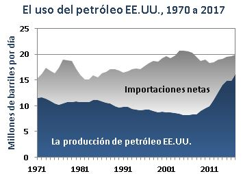 U.S. Petroleum Use, 1970-2017