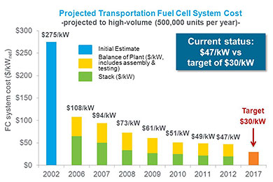 Chart showing progress in reducing fuel cell system cost from 2002 to 2012 toward a 2017 target of $30/kilowatt: 2002=$275/kW; 2006=$108/kW; 2007=$94/Kw; 2008=$73/Kw; 2009=$61/Kw; 2010=$51/Kw; 2011=$49/Kw; 2012=$47/Kw; 2017 Target=$30/kW