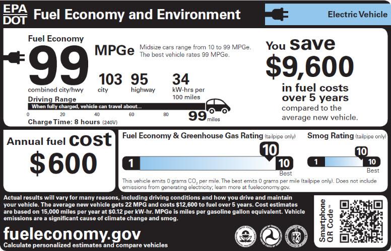 Sample electric vehicle fuel economy label