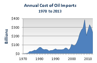 Chart showing annual cost of oil imports increasing from $21 billion per year in 1975 to approximately $240 billion in 2013