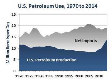 U.S. Petroleum Use, 1970-2014