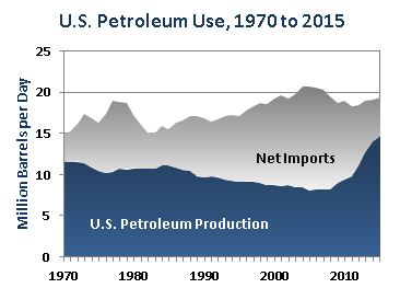 U.S. Petroleum Use, 1970-2015