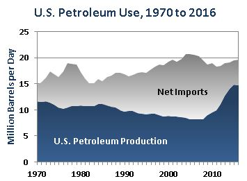U.S. Petroleum Use, 1970-2016