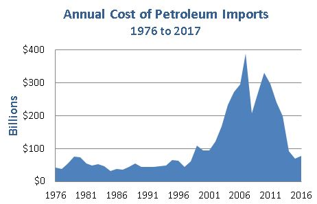 Chart showing annual cost of oil imports increasing from $31 billion per year in 1976 to $60 billion in 1999, peaking at $388 billion in 2008, and decreasing to approximately $77 billion by 2017.