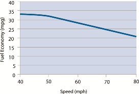 Graph showing MPG decreases rapidly at speeds above 50 mph