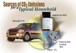 Pie chart showing that vehicles account for about 51% of a household's carbon footprint.