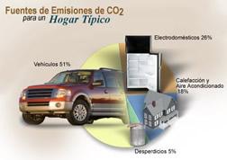 Los veh�culos son responsables por más de la mitad (51%) de las emisiones de dióxido de carbono en un hogar típico.
