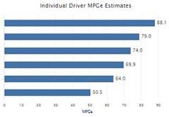 Tabla que muestra estimados de las mpg reales de un vehículo