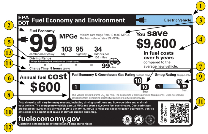 Electric Vehicle Fuel Economy And Environment Label