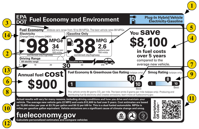 plug in hybrid fuel economy label
